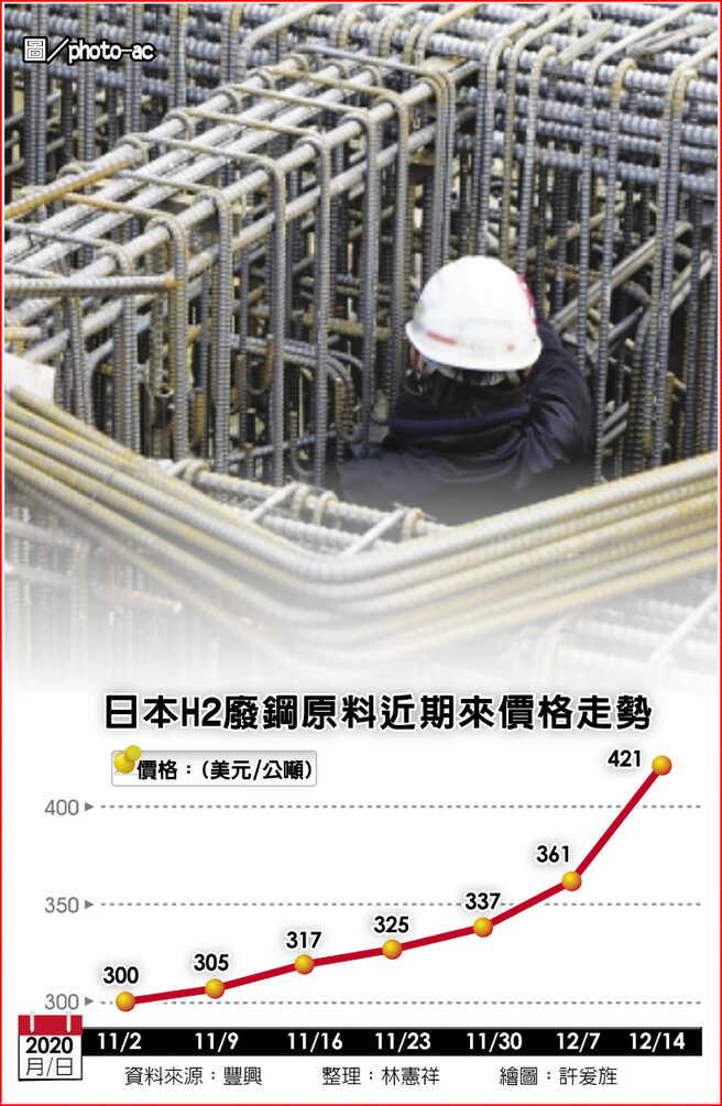 日本H2廢鋼原料近期來價格走勢圖/photo-ac