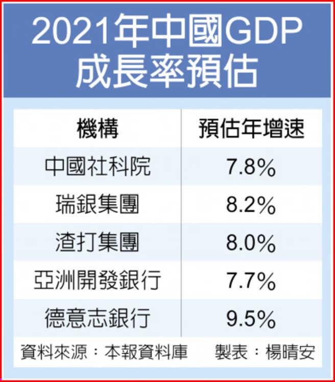 2021年中國GDP成長率預估