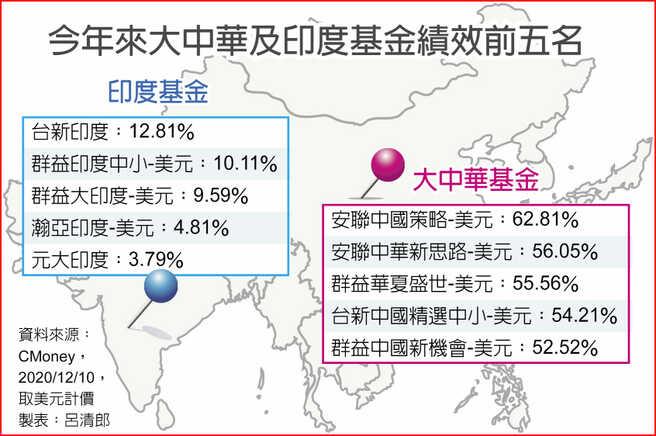 今年來大中華及印度基金績效前五名