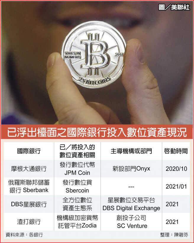 已浮出檯面之國際銀行投入數位資產現況
