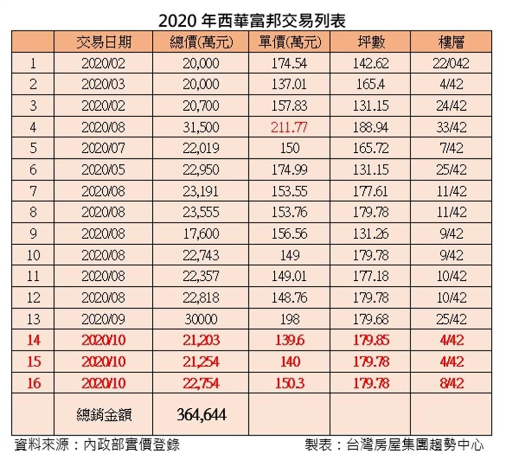 2020年西華富邦交易列表