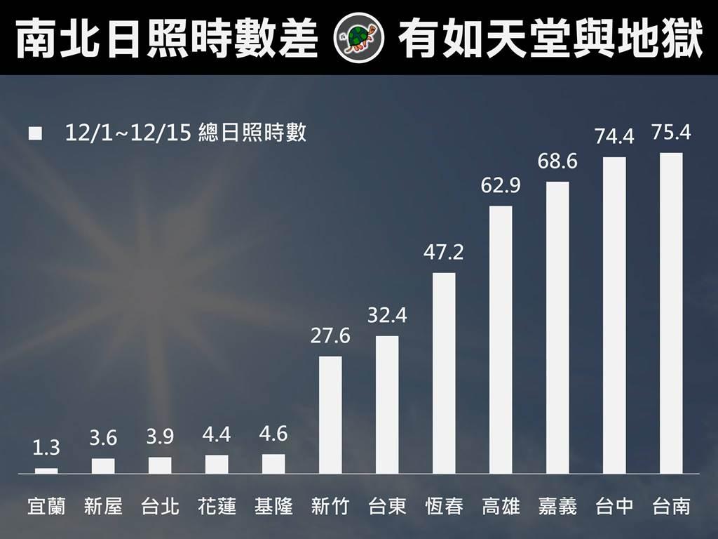 北台灣陽光露臉時數相當慘澹,但普遍都有3小時以上,宜蘭僅1.3小時也讓當地人自嘲「維生素D不足了」 (圖/台灣颱風論壇)