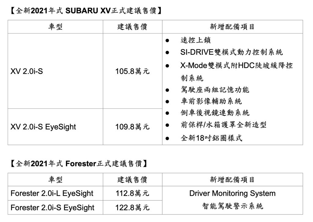 2021年式XV、Forester車型售價表