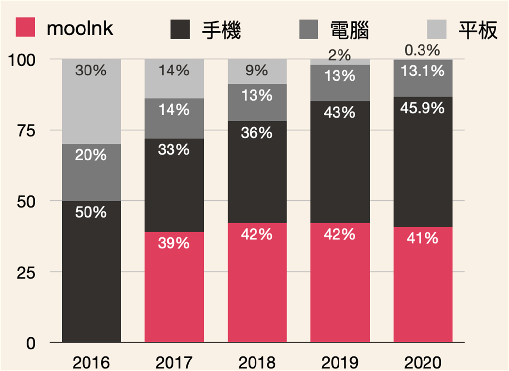 Readmoo 讀墨電子書公布2020年度閱讀報告:裝置使用比例變化。(Readmoo提供/黃慧雯台北傳真)