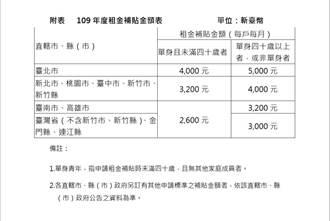 營建署:租金補貼明年1月18日再次開放申請