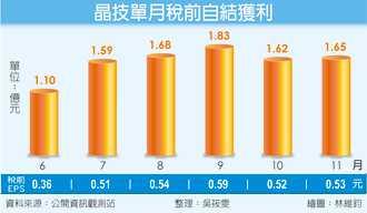晶技前11月税前获利 年增117.6%