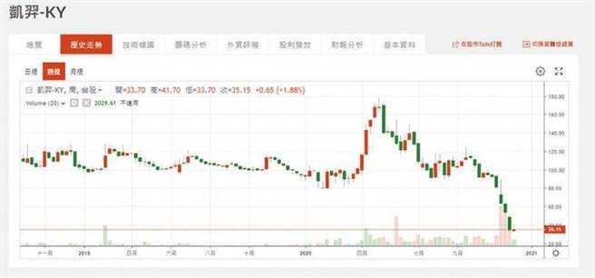 凱羿股價五月後一路下滑,十一月十七日因十億元違約金疑慮,股價如自由落體般墜落,成為台股漲勢中的異數。(圖/翻攝自鉅亨網)