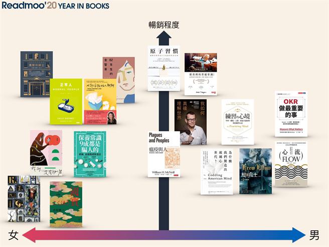 Readmoo 读墨电子书公布2020年度阅读报告:男女性书柜光谱。(Readmoo提供/黄慧雯台北传真)