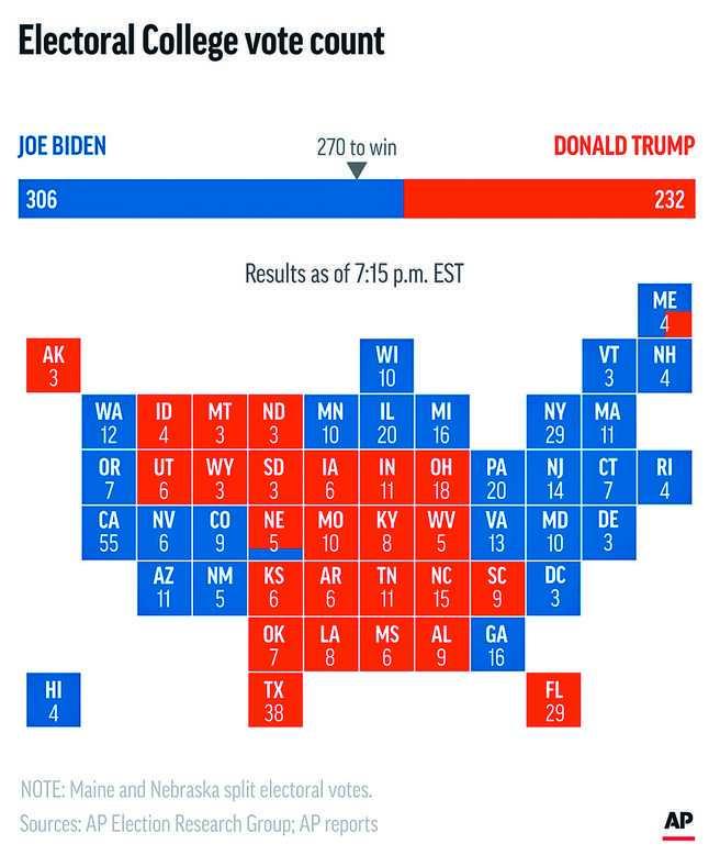 美國媒體昨日紛紛報導選舉人團最終投票結果,拜登以306票勝過現任總統川普的232票,當選美國第46任總統。(美聯社)