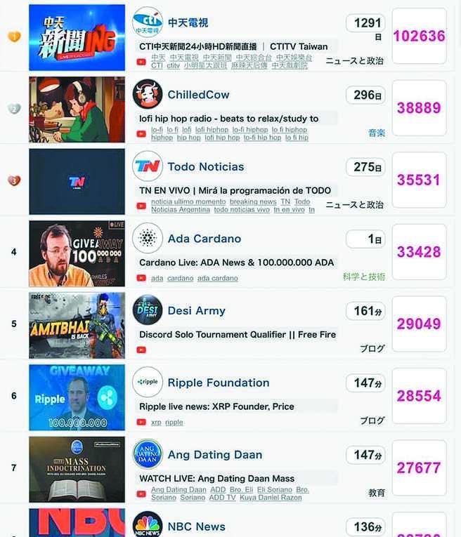 《正常发挥ft.中天新闻》在线观看即时排行榜全球第一。(网友提供)