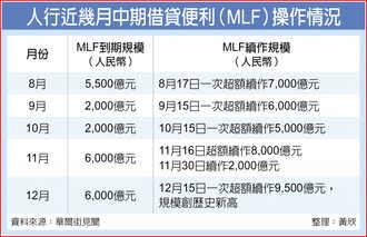 人行祭9,500億MLF 創新高