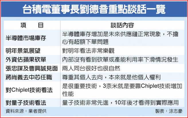 台積電董事長劉德音重點談話一覽