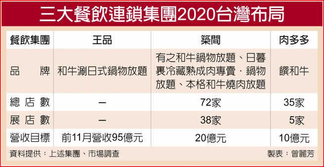 三大餐飲連鎖集團2020台灣布局