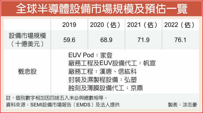 全球半導體設備市場規模及預估一覽