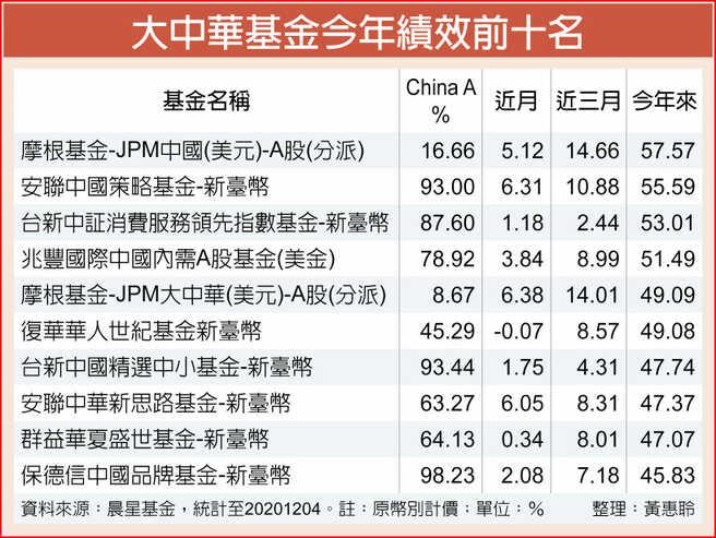 大中華基金今年績效前十名