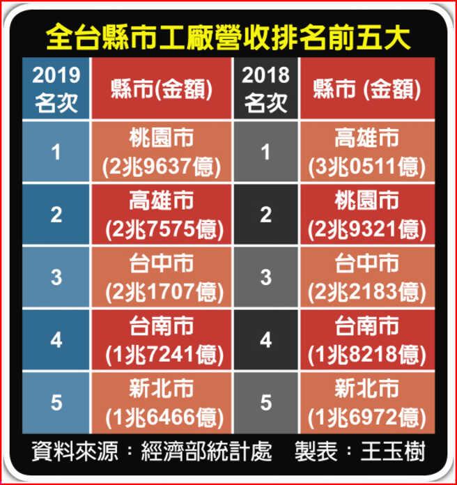 全台县市工厂营收排名前五大