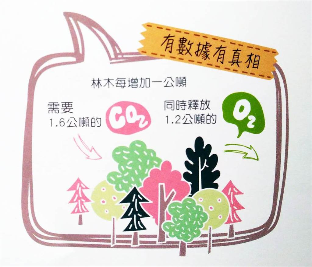 每棵樹都是碳的最佳管理員!再生林超會「固碳」。(圖/林務局提供)