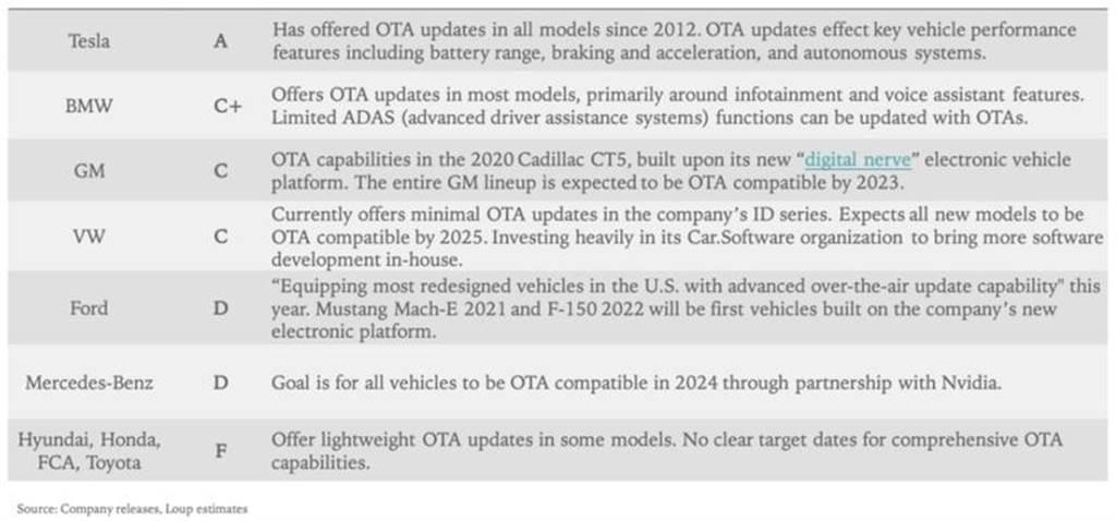 特斯拉 OTA 機能獲 A 級評等:技術領先對手五年,FSD 金雞母年收上看 15 億美元