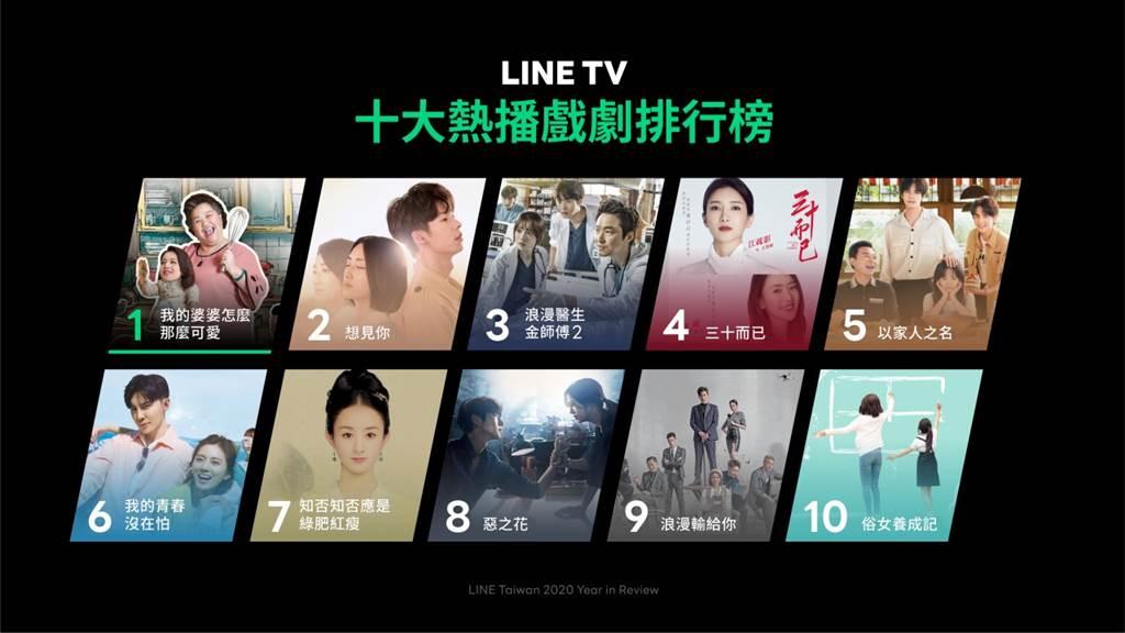 LINE TV公布2020年十大熱播排行榜。(LINE提供/黃慧雯台北傳真)