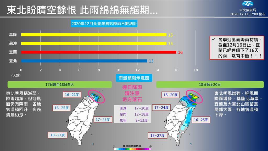 氣象局指出,周五(18)晚上開始,下一波東北季風又開始增強,北臺灣再轉濕冷,水氣增多,降雨範圍也增大。(摘自氣象局臉書)