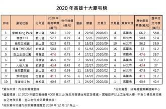 高雄今年5千萬豪宅成長25% 京城King Park售價榜首