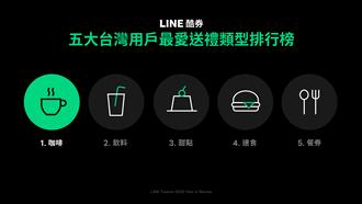 LINE酷券公布2020年台湾用户最爱送礼类型榜单 饮料被它击败