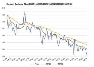 外匯市場翻天 日圓將步上弱勢美元後塵