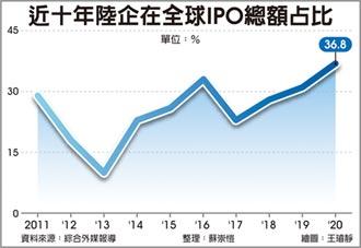 陆企IPO总额创高