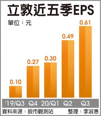 供應吃緊 立敦低壓鋁箔調漲3~5%