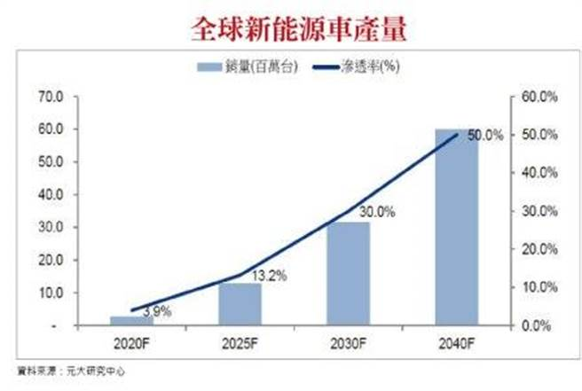 封面故事-全球新能源車產量。(圖/理財周刊提供)