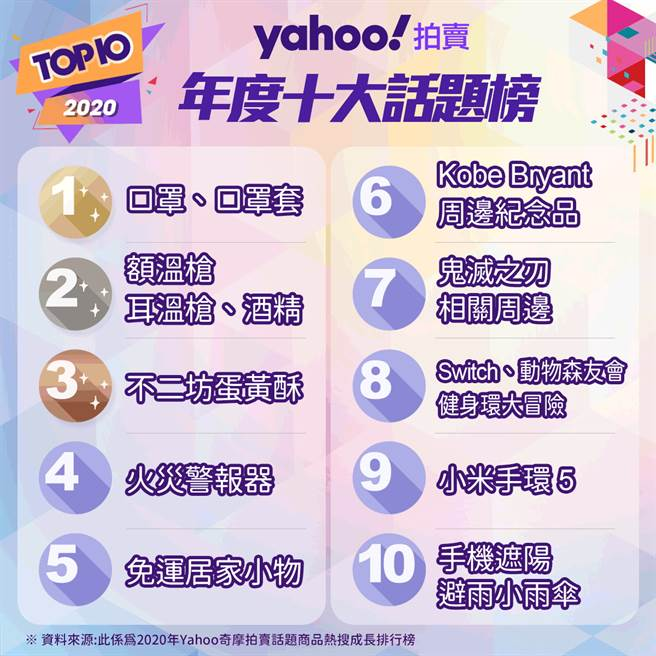 Yahoo奇摩拍卖2020年度十大话题榜。(Yahoo奇摩提供/黄慧雯台北传真)