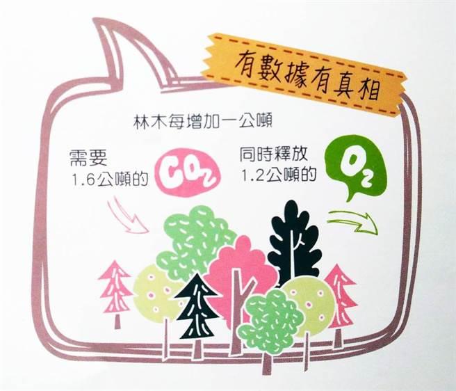 每棵树都是碳的最佳管理员!再生林超会「固碳」。(图/林务局提供)