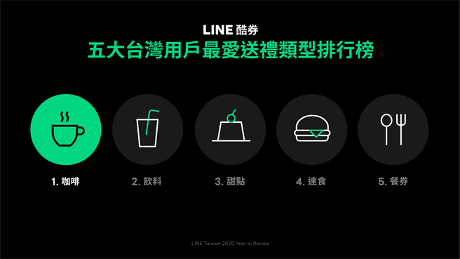 LINE 酷券公布2020年台灣用戶最愛送禮類型榜單。(LINE提供/黃慧雯台北傳真)