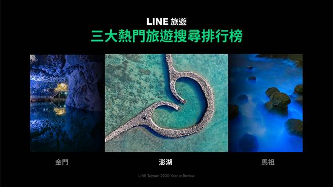 LINE旅遊公布2020年熱搜旅遊地,三大外島毫無意外上榜。(LINE提供/黃慧雯台北傳真)