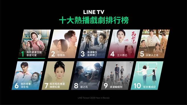 LINE TV公布2020年十大热播排行榜。(LINE提供/黄慧雯台北传真)