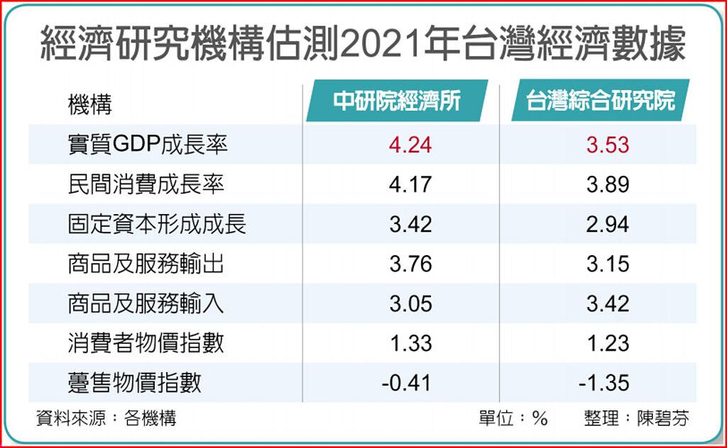 經濟研究機構估測2021年台灣經濟數據
