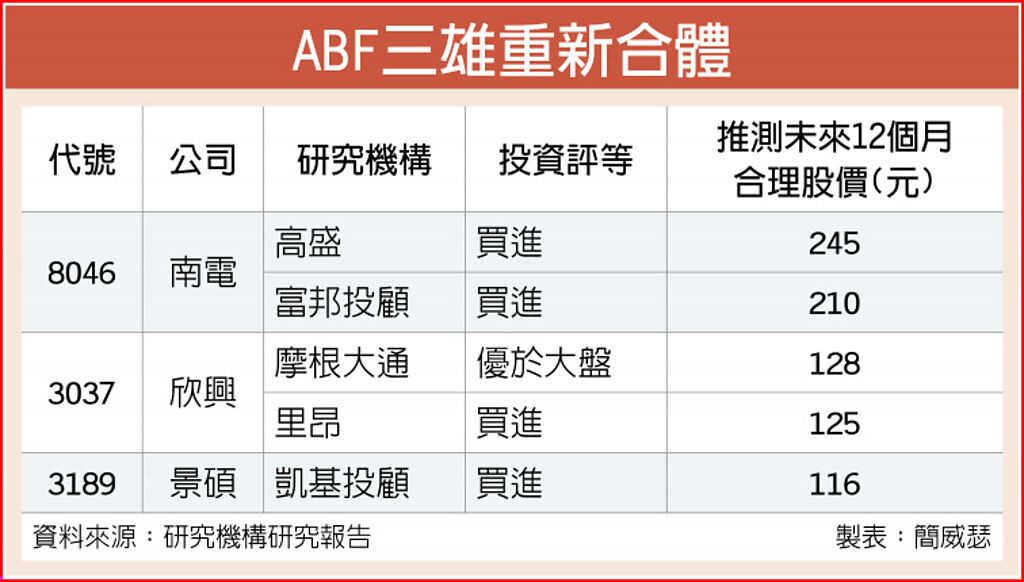 ABF三雄重新合体