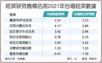 中研院:明年GDP年增有望拚5%