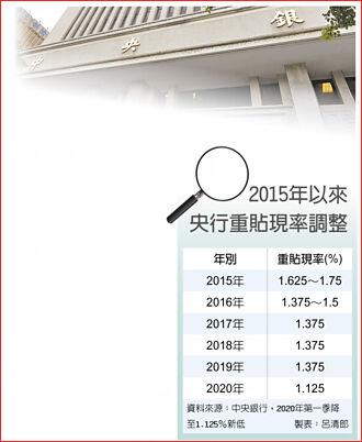央行17日年終理事會 利率估連三凍 匯率成焦點