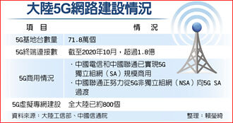 中國信通院預估... 5G威猛 經濟產出逾8千億