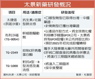 太景研發報捷 流感新藥拚授權