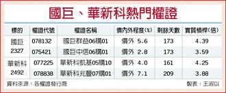 台湾权王-法人回补 国巨华新科强强滚
