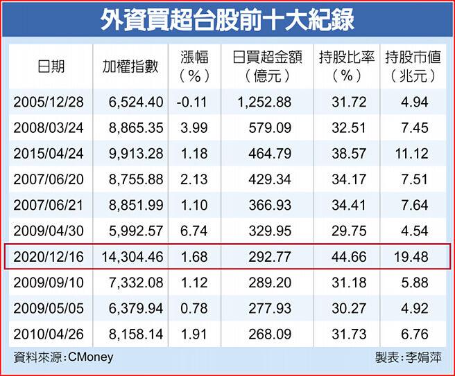 外資買超台股前十大紀錄