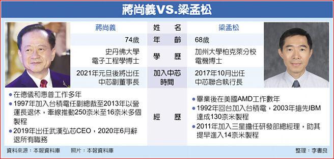 蔣尚義VS.梁孟松