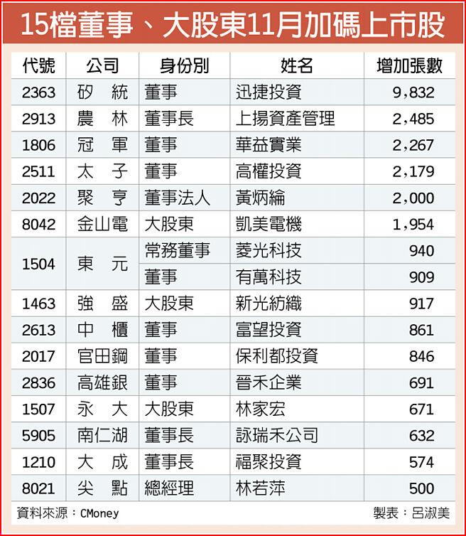 15檔董事、大股東11月加碼上市股
