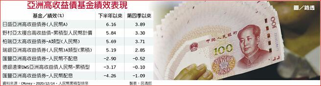 亞洲高收益債基金績效表現