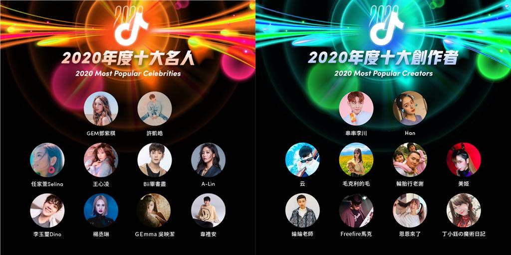 TikTok公布2020 年度回顧,包含十大名人榜與十大創作者。(TikTok提供/黃慧雯台北傳真)
