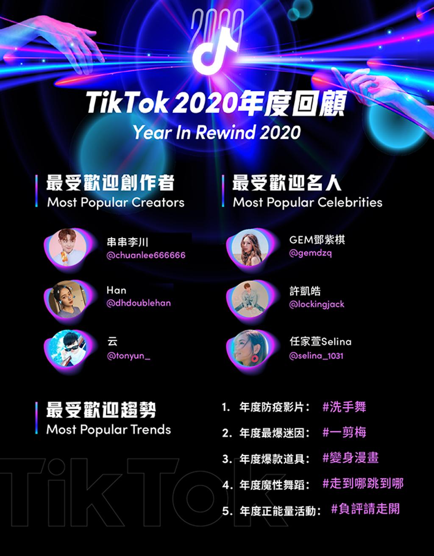 TikTok公布2020 年度回顧。(TikTok提供/黃慧雯台北傳真)