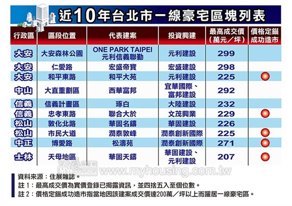近10年台北市一線豪宅區塊列表