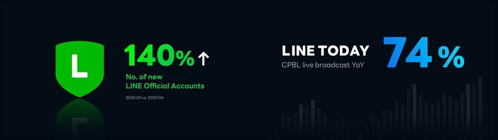 疫情導致LINE 數位服務使用量顯著攀升。全球官方帳號數量四月較三月成長 140%,中華職棒本季在 LINE TODAY 上的觀看次數年成長率達 74%。(LINE提供/黃慧雯台北傳真)